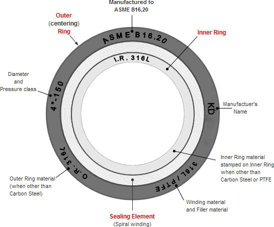 Bảng Kích Thước Spiral Wound Gaskets ASME B16.20 Sử Dụng Cho Mặt Bích Raised  Face ASME B16.5